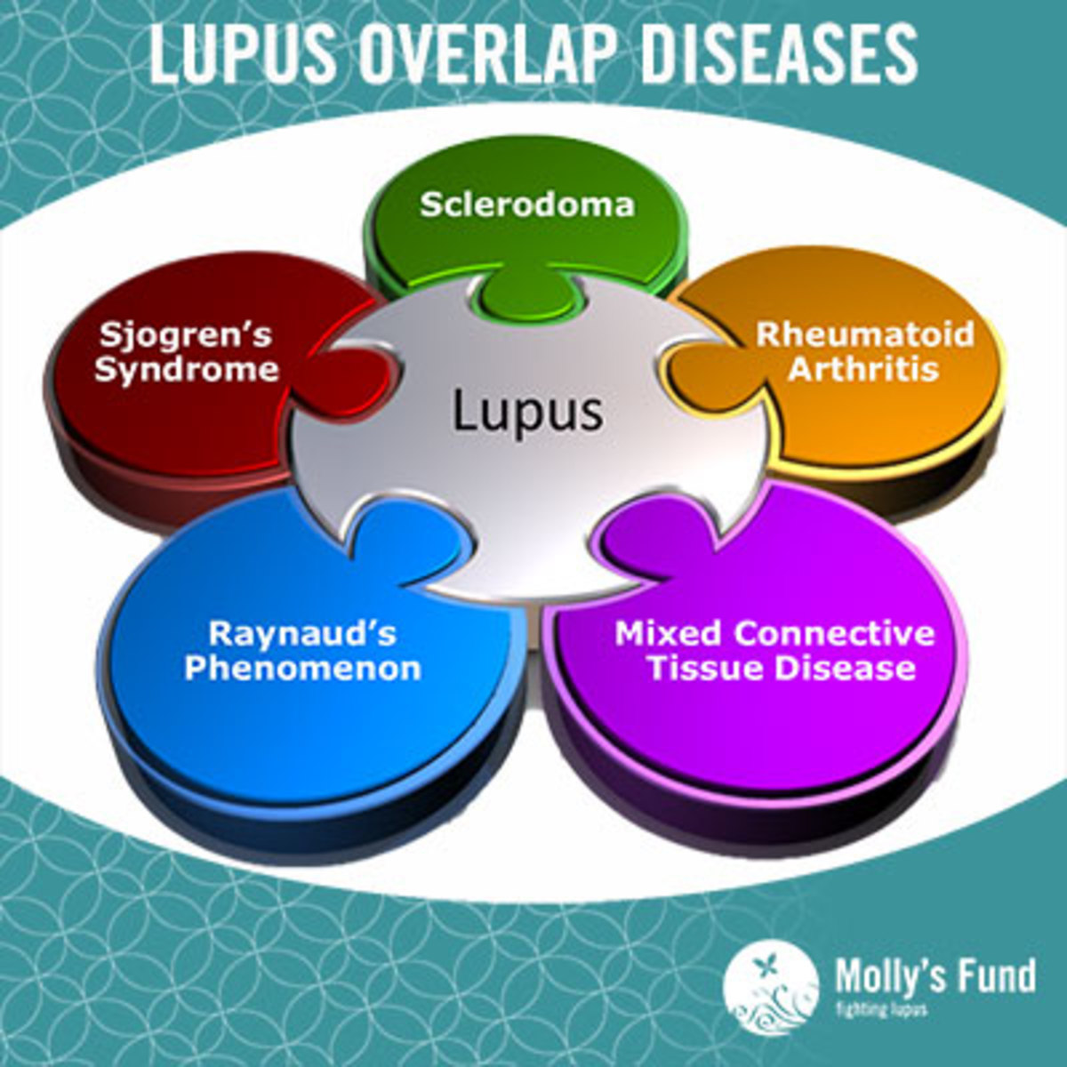 The overlap diseases associated with lupus