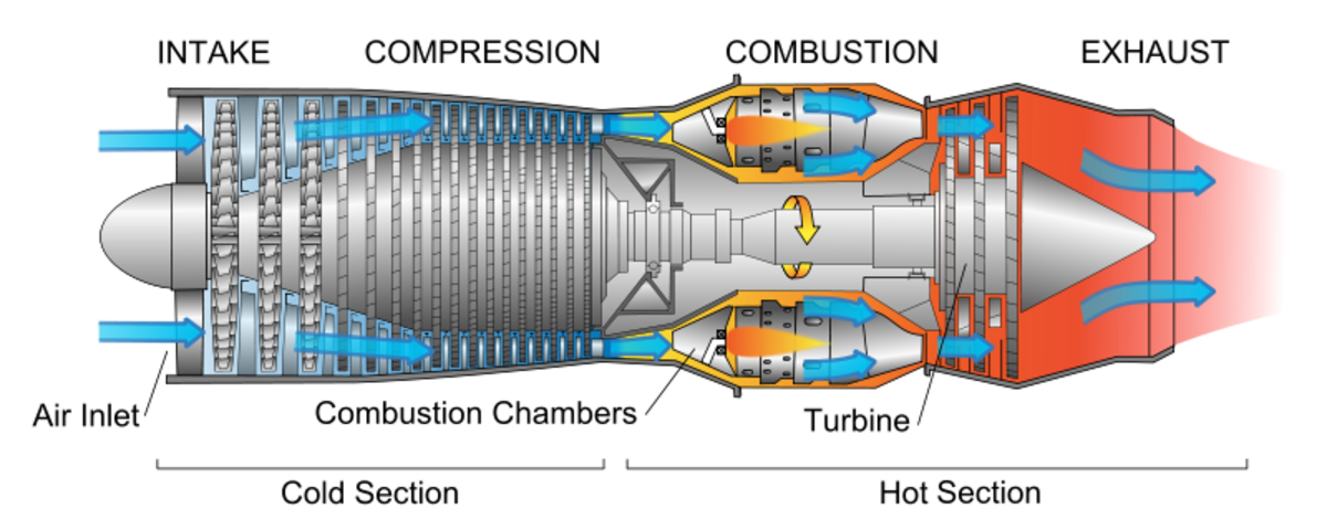 The principle outline of a jet engine.
