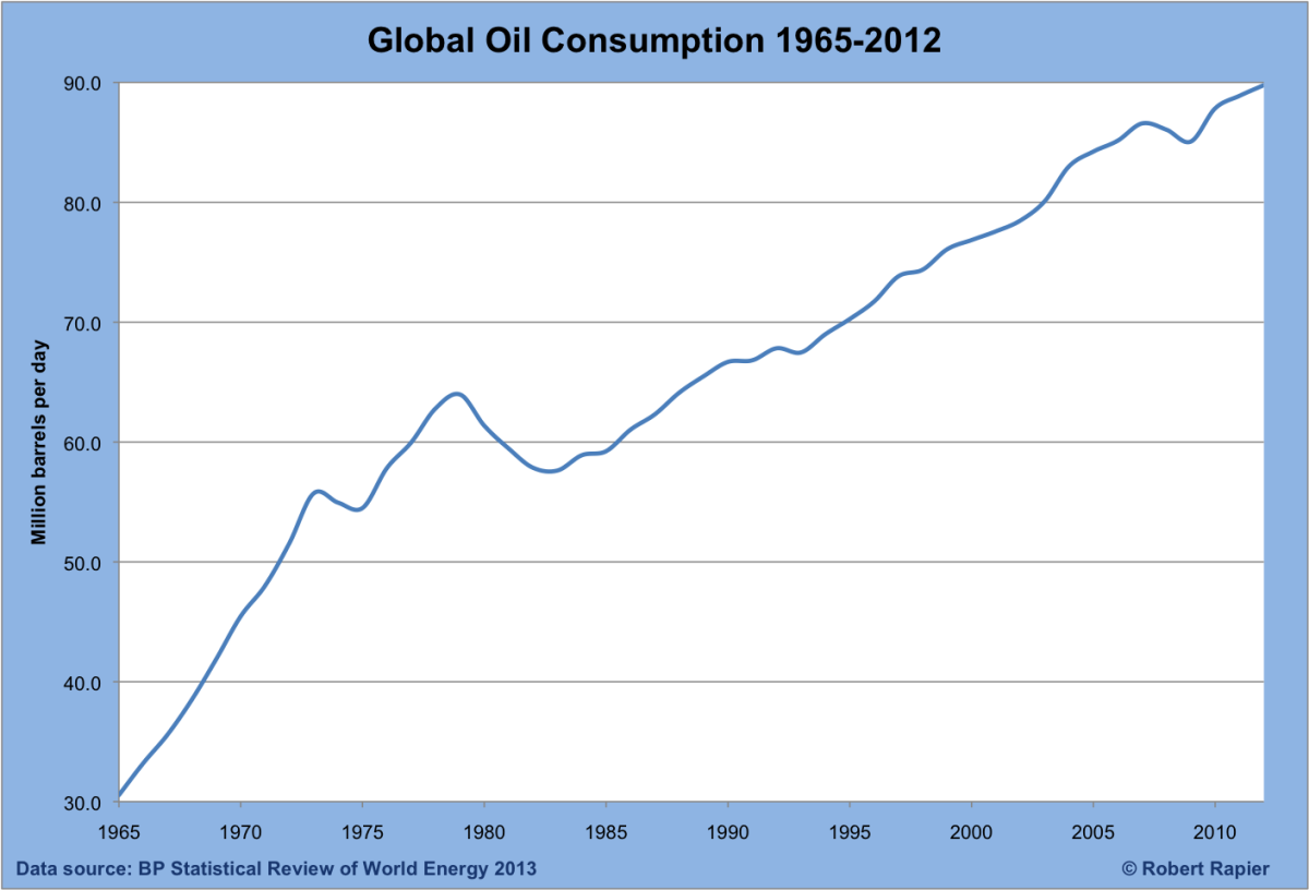 Oil consumption grew in 2010 threefold compared to 1965.