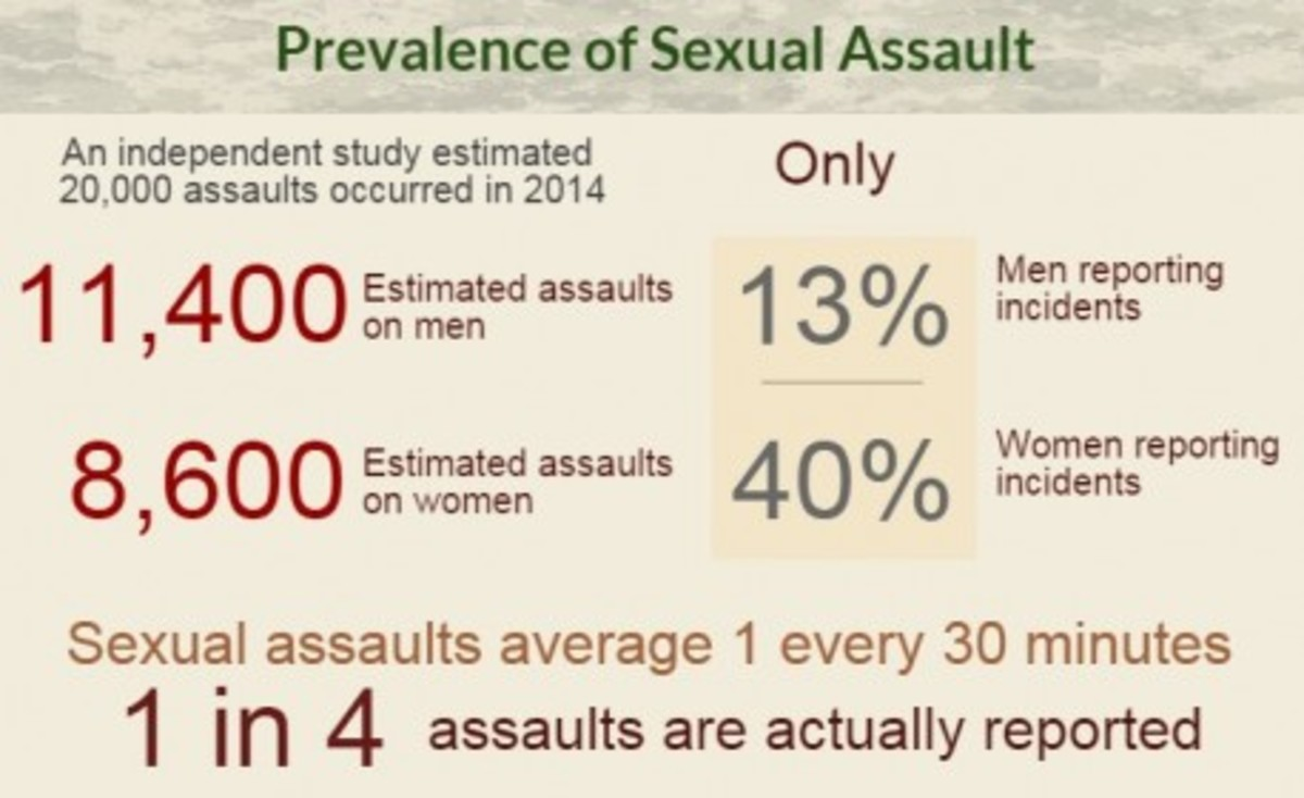 Infographic: Current Stats On Military Sexual Assault
