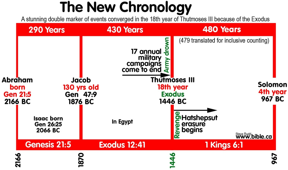 Timeline of King Solomon-Biblical account