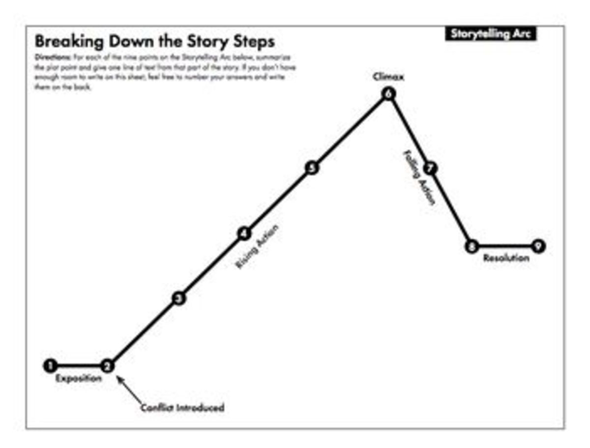 Elements of Storytelling for Fiction (and Nonfiction)