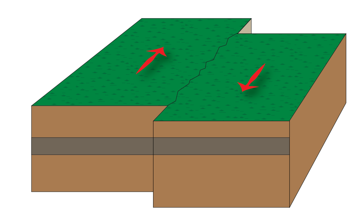 A strike-slip fault occurs when the fault plane is vertical and the motion along the fault is horizontal