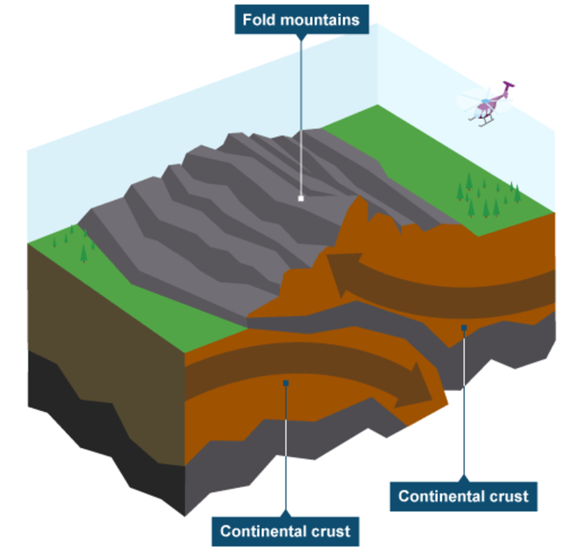 Continental plate meets continental plate