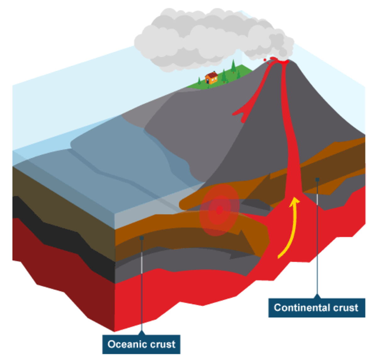 Oceanic plate meets continental plate