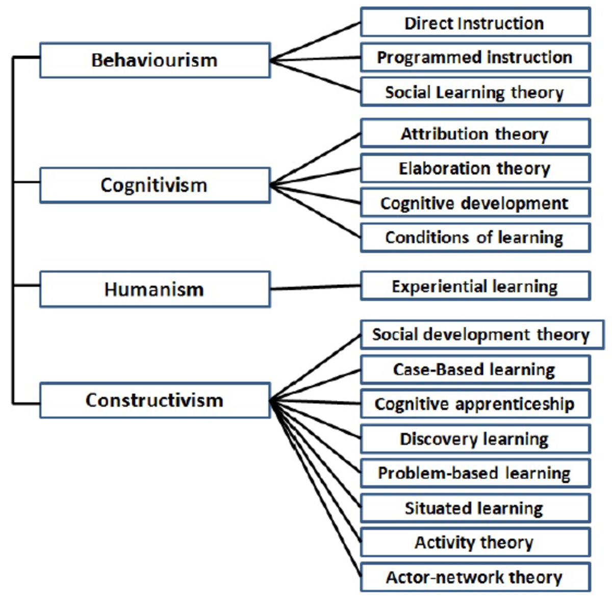 Figure 1: Classification of learning theories.