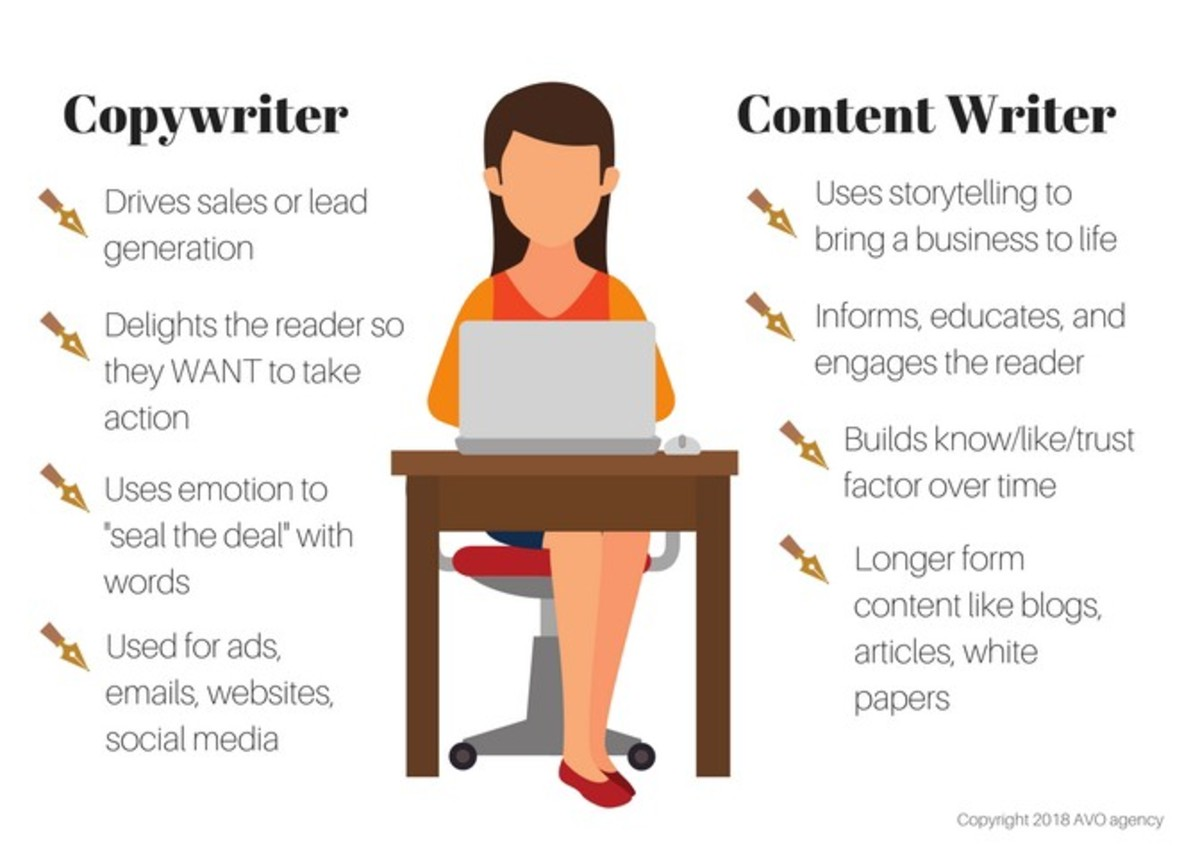 Difference between Copy-writing & Content Writing