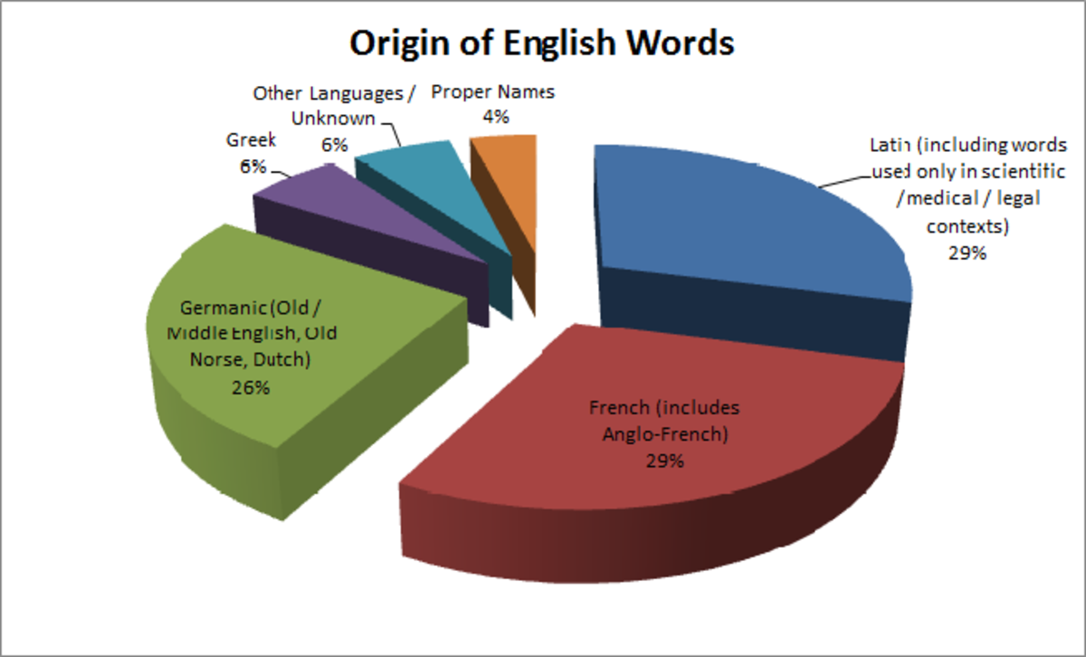 does-english-have-too-many-synonyms-and-redundancies