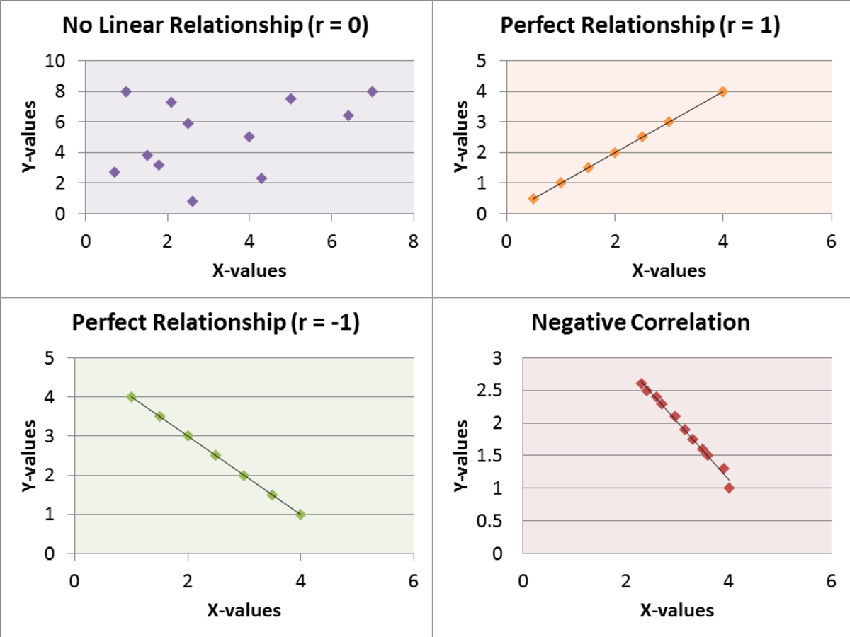 Comparison Between Spearman Rank Correlation and Pearson Correlation
