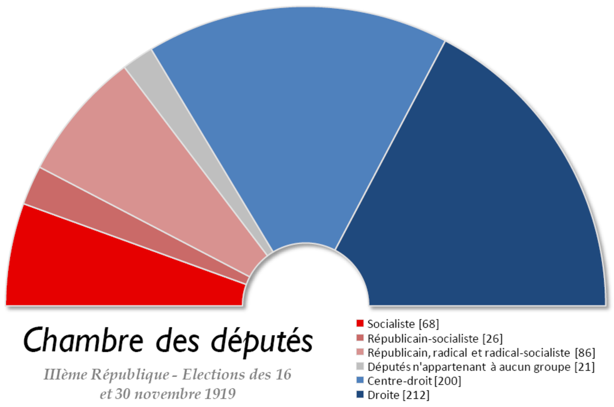 The French right won the elections of 1919 decisively.