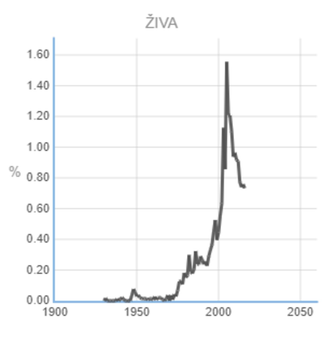 Popularity of the Name Živa © Statistical Office of the Republic of Slovenia