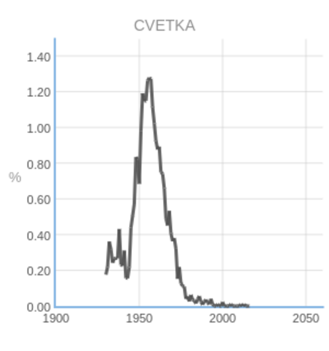 Popularity of the Name Cvetka © Statistical Office of the Republic of Slovenia