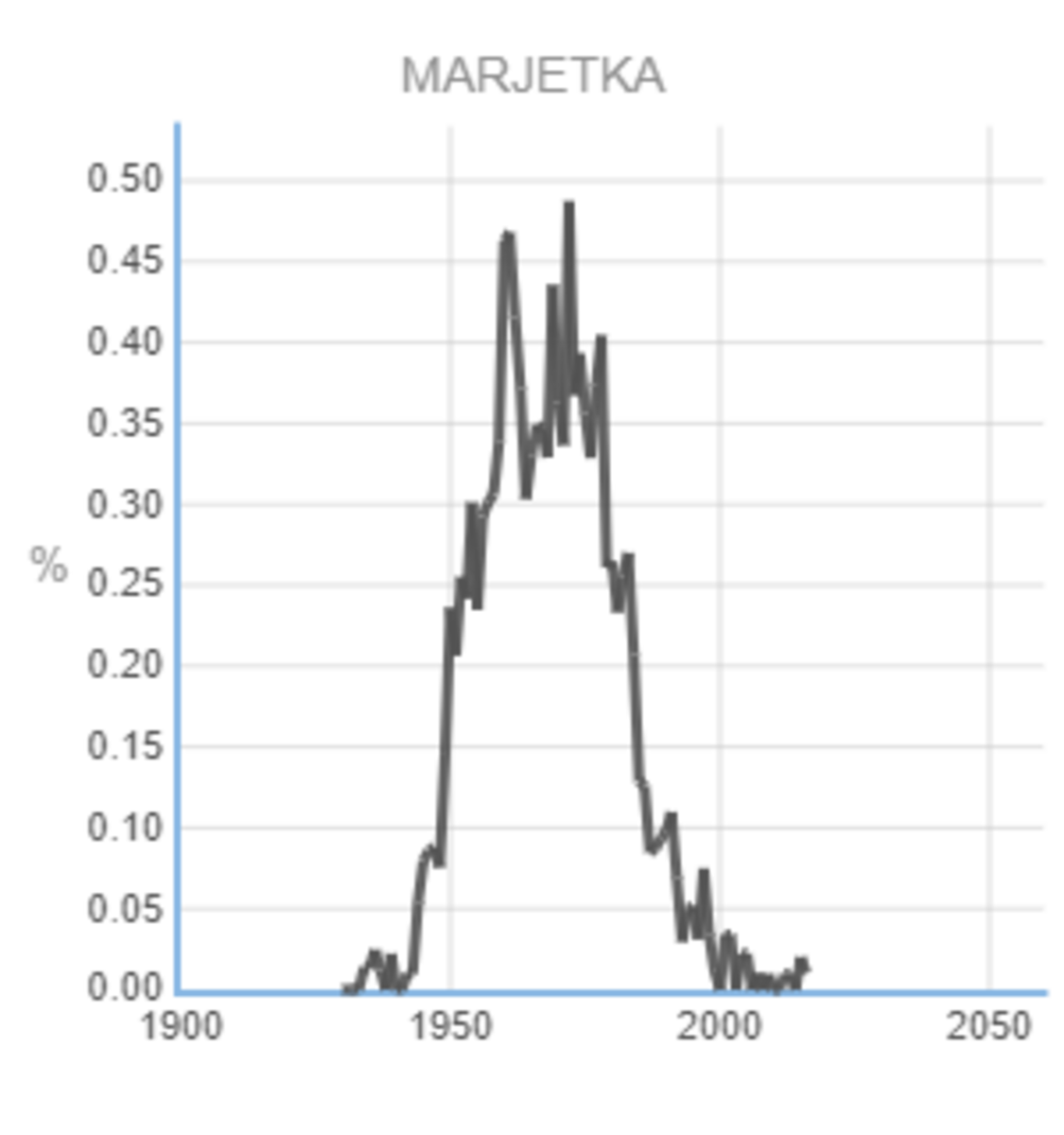 Popularity of the Name Marjetka © Statistical Office of the Republic of Slovenia