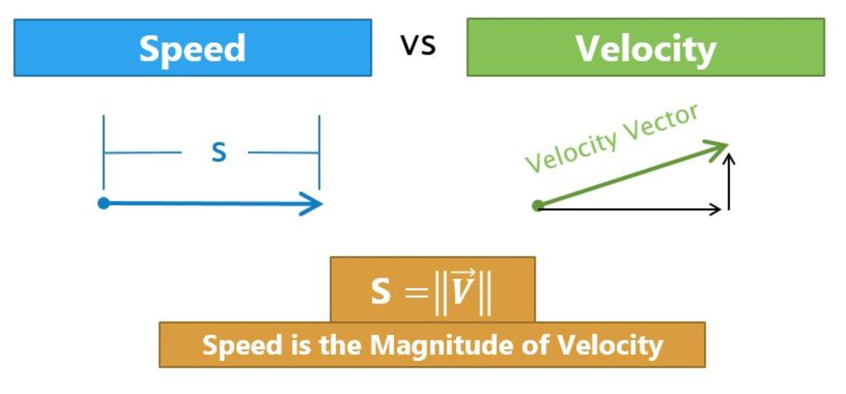 The difference between velocity and speed.