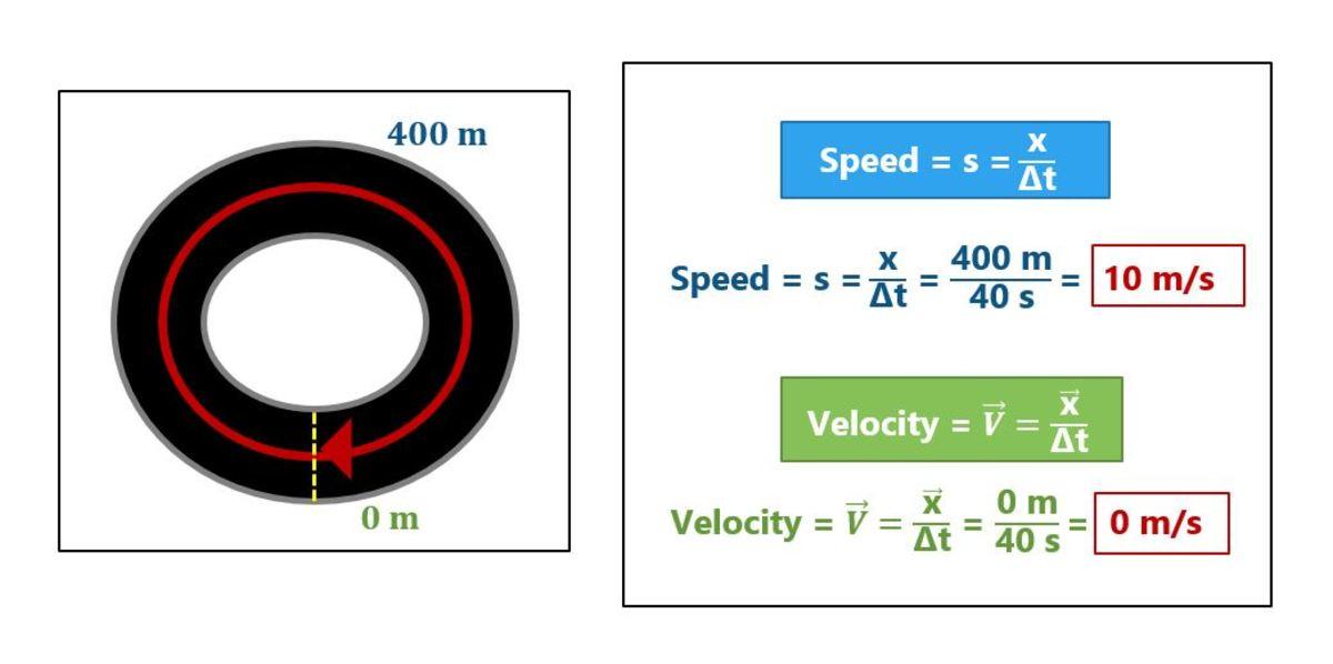 Example with zero displacement, resulting in zero velocity.
