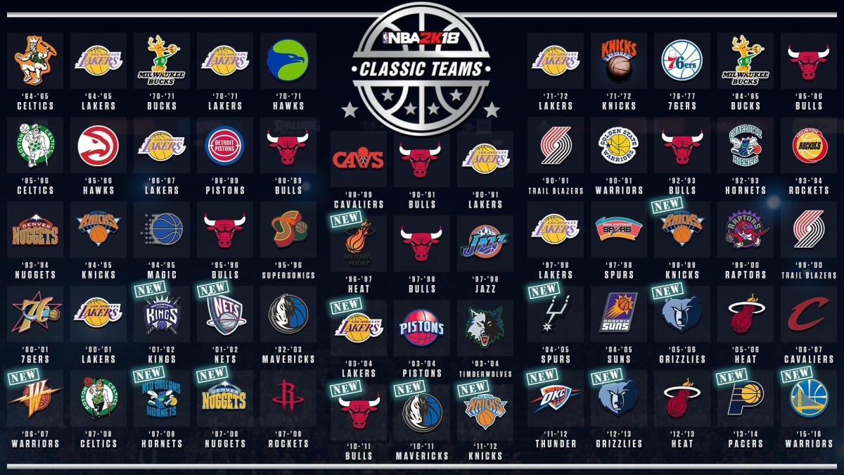 NBA 2K20: 20 Teams That Should be in NBA 2K20