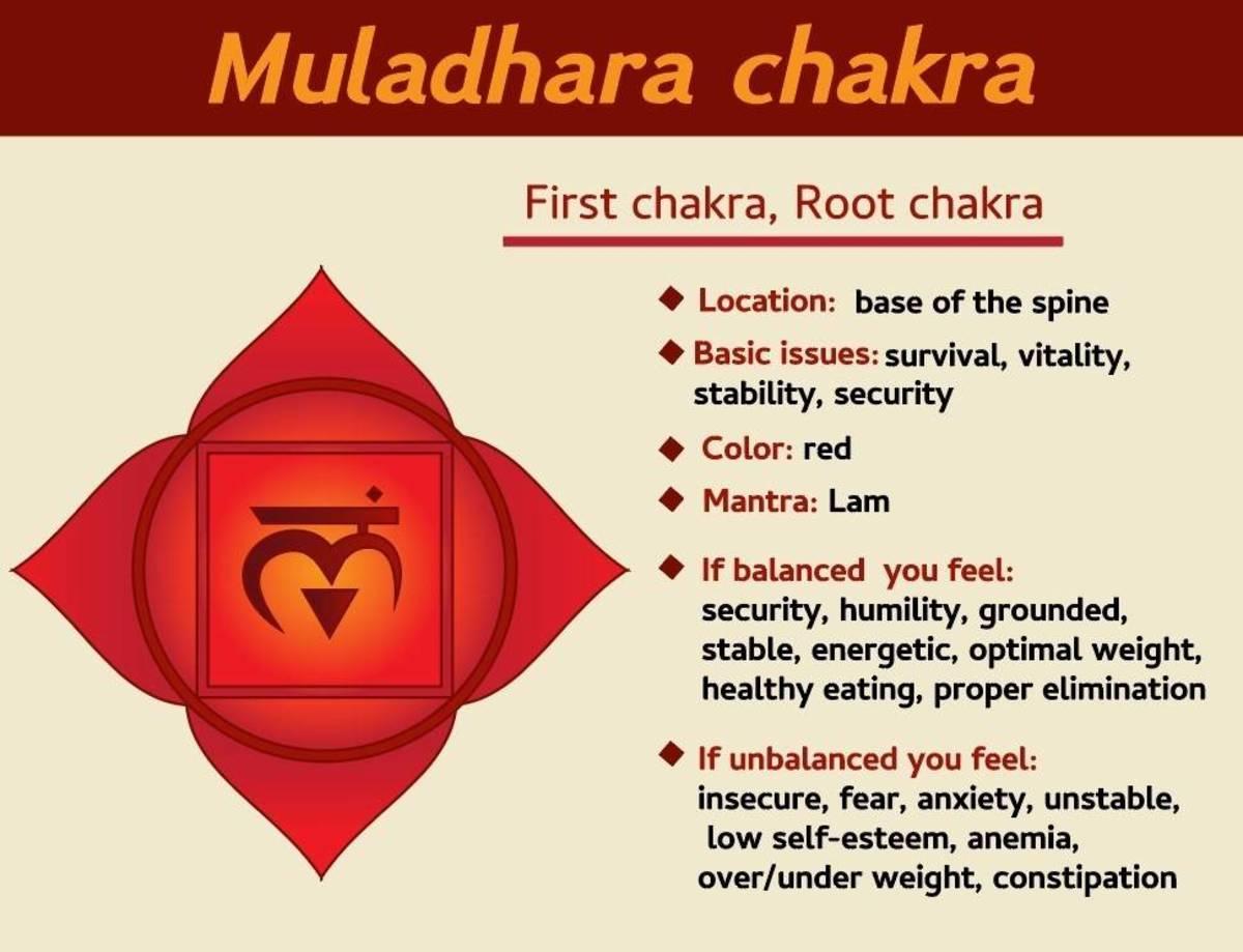 How to Awake the Muladhara Chakra?
