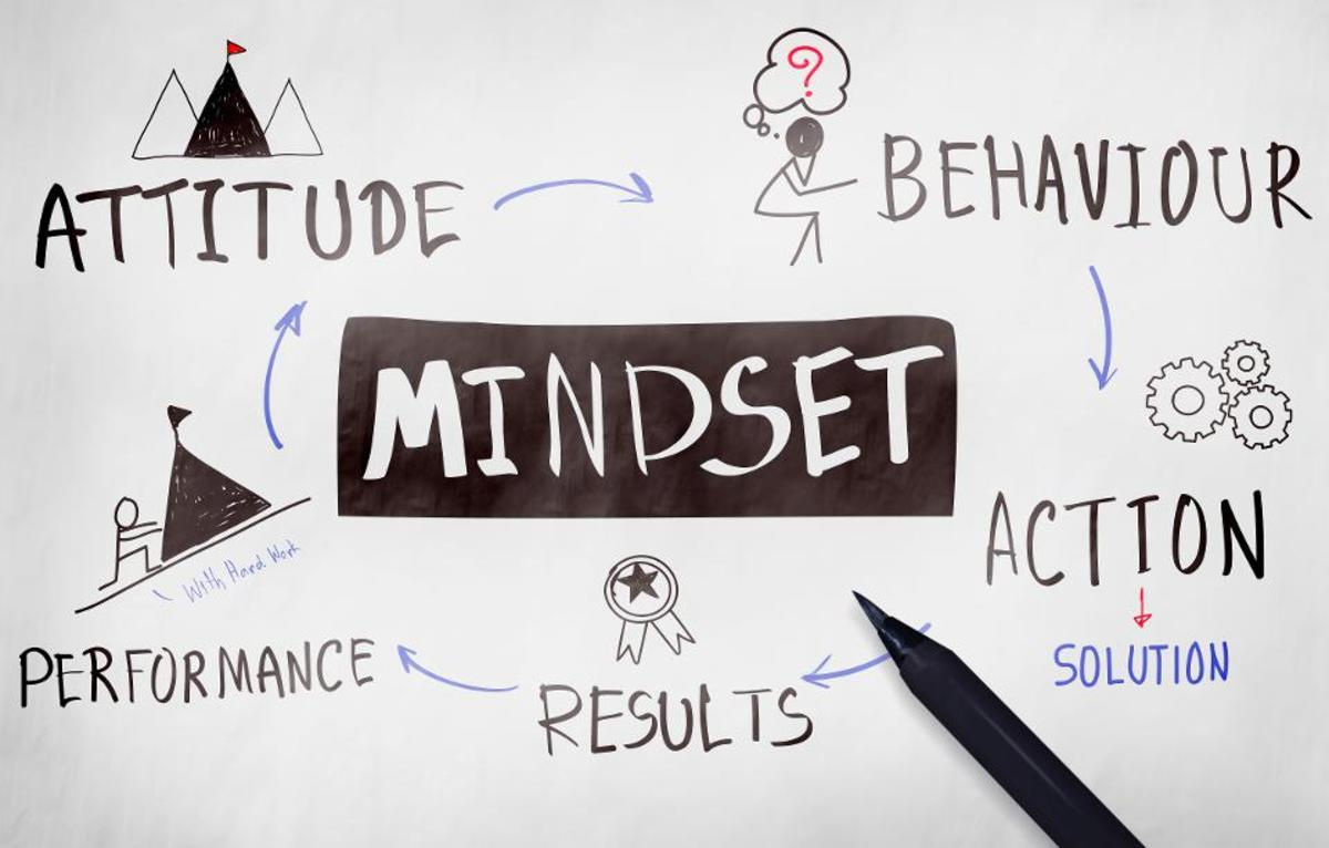 Your mindset influences your behavior, action, results, performance, attitude, and everything else.