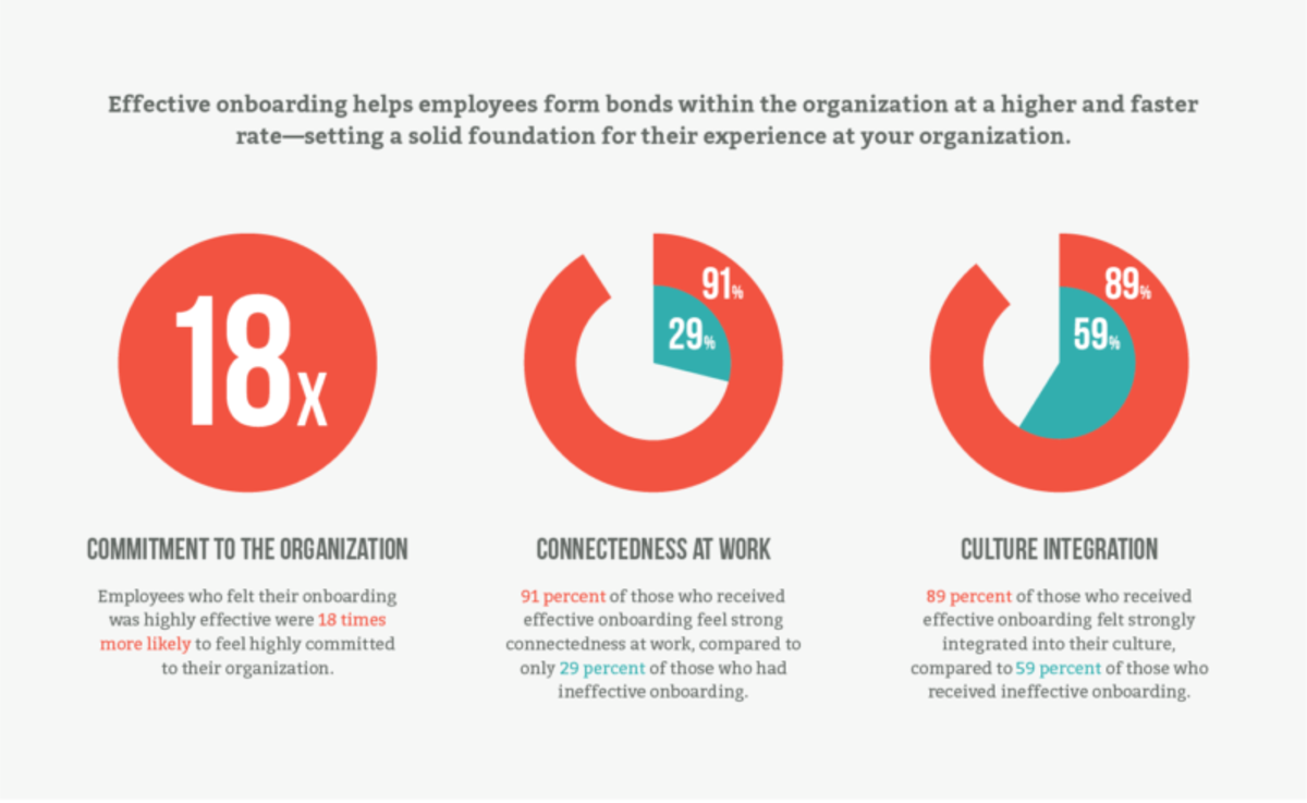Positive effects of Effective Onboarding