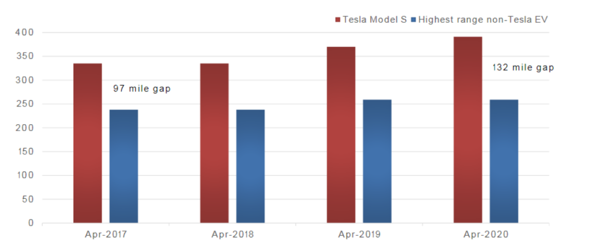 is-it-a-good-time-to-invest-in-tesla