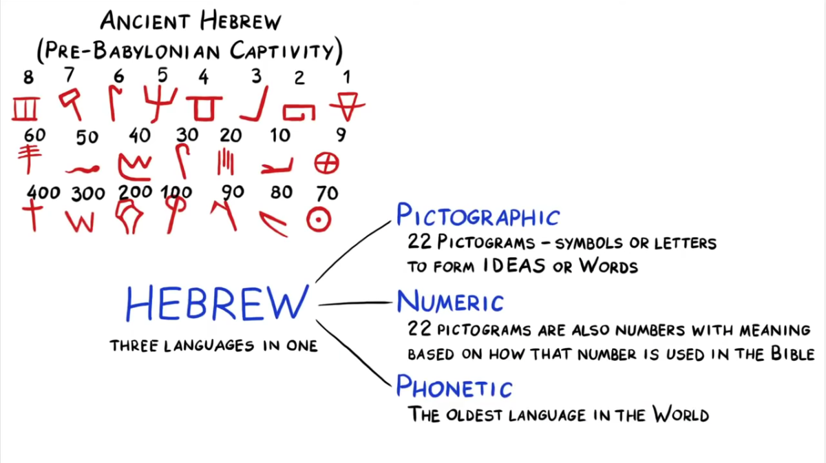 Hebrew is three languages in one.