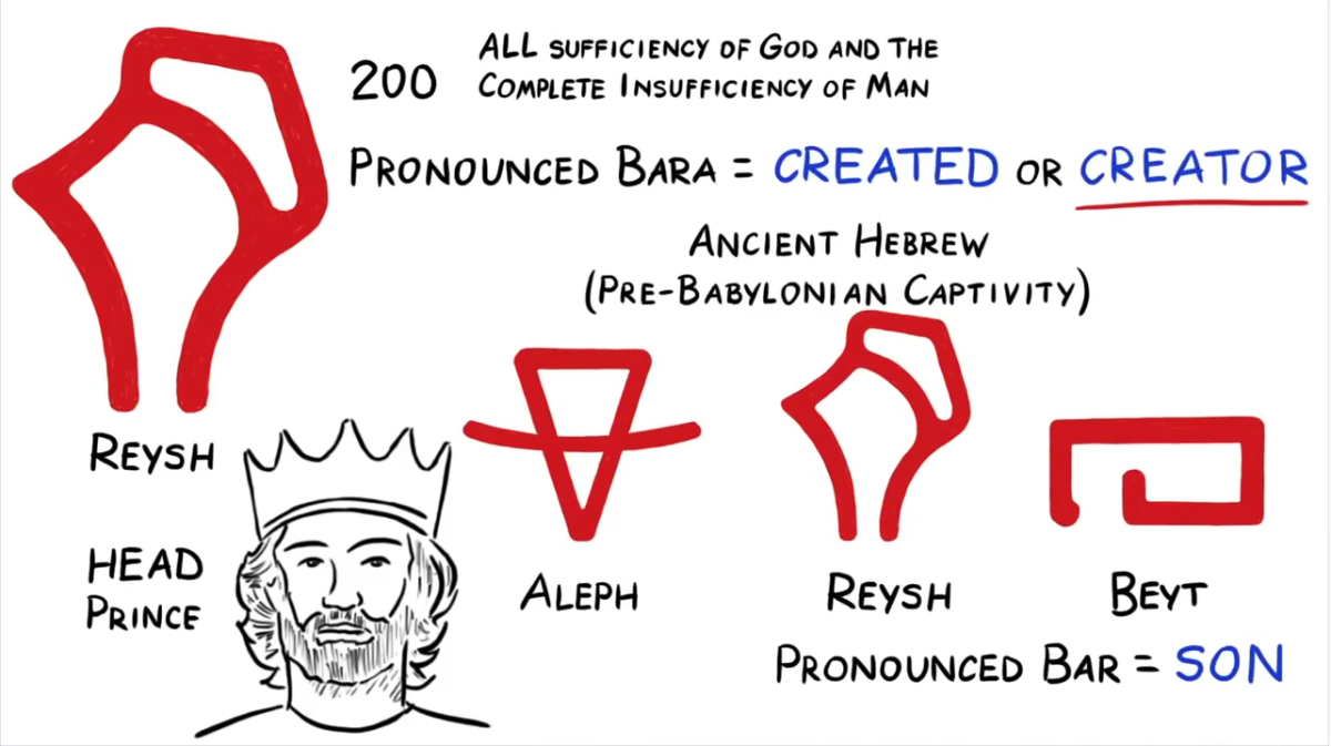 """The letters Beyt, Reysh, and Aleph, form the Hebrew word """"Bara,"""" which means created or Creator."""