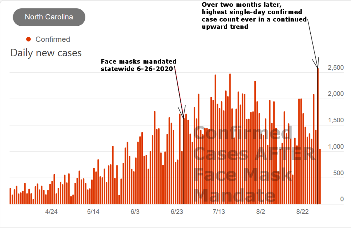 Figure 7. Graph by Robert G Kernodle showing COVID daily cases before and after NC mask mandate