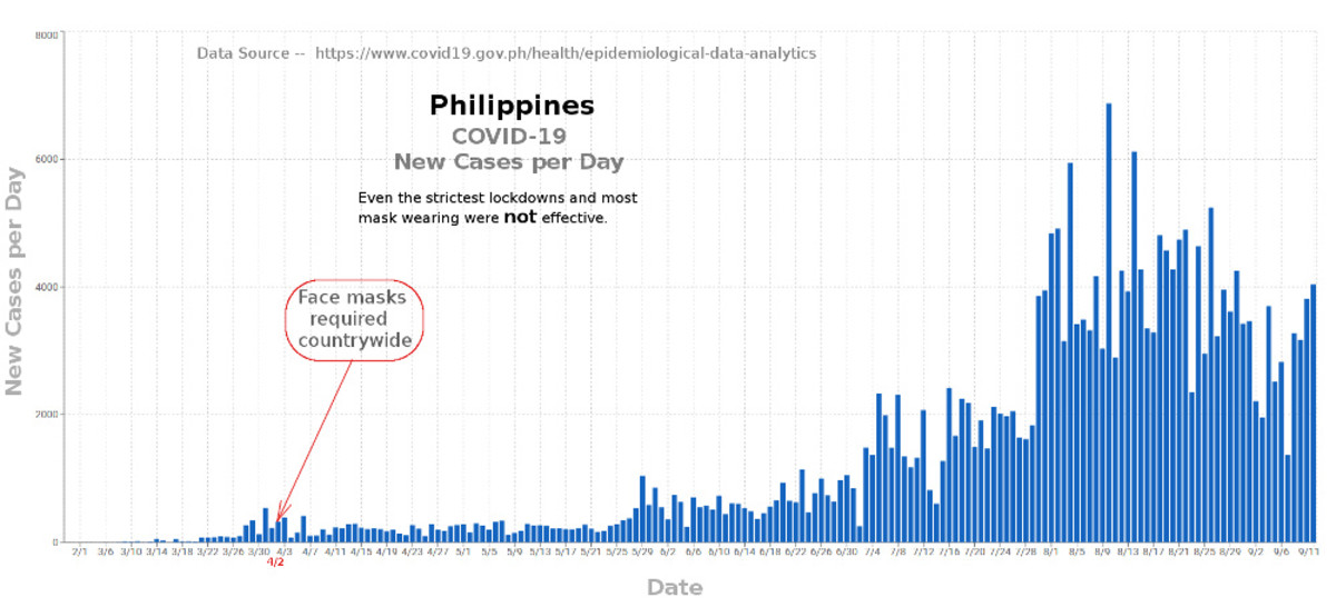 Figure 3. Graph adapted by Robert G Kernodle showing failure of lockdowns and face masks in the Philippines