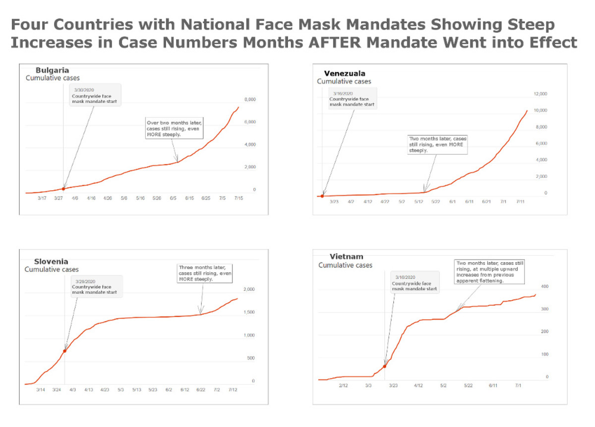 Figure 2. Graphs compiled by Robert G Kernodle to illustrate mask mandate failure worldwide