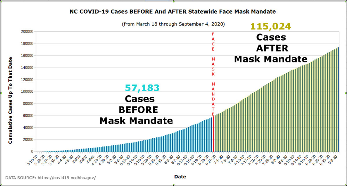 Figure 6. Graph by Robert G Kernodle showing COVID cumulative cases before and after NC mask mandate