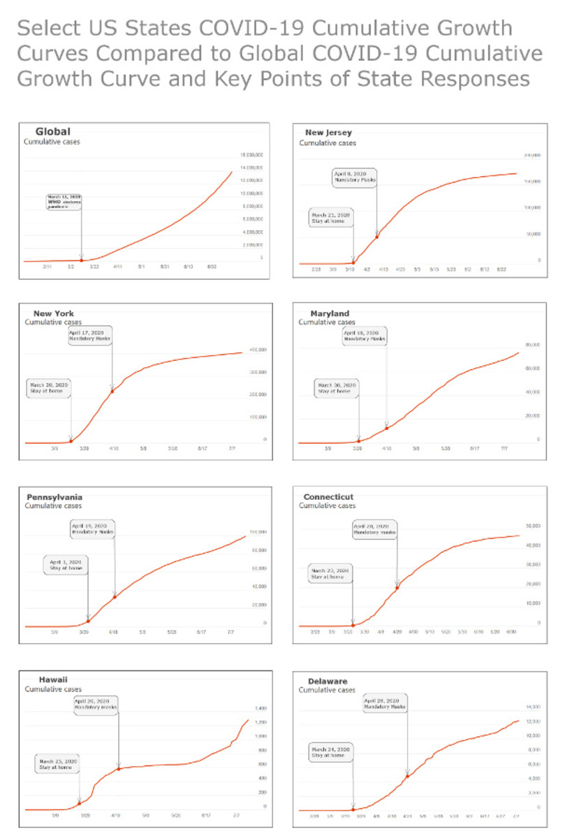 Figure 4. Graphs compiled by Robert G Kernodle to illustrate mask mandate failure nationally