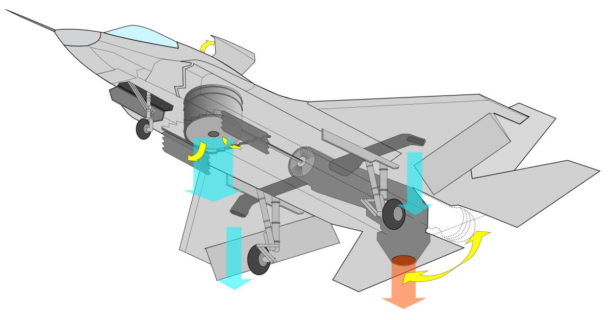 Thrust vectoring control system - fine graphics