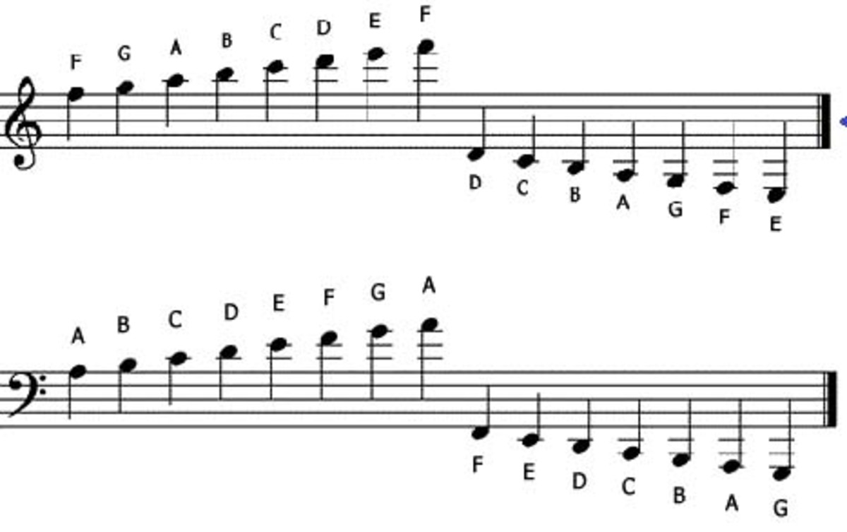 Leger lines extend the tonal range of the piece of music