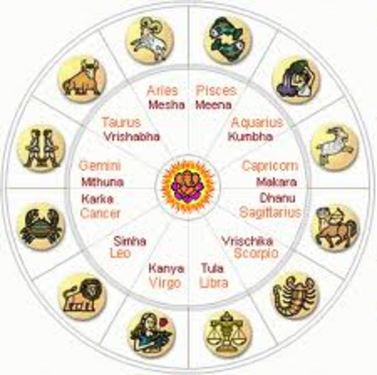 Zodiac Star Signs People Compatibilty And Characteristics Horoscope