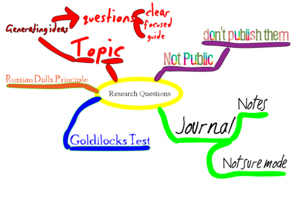Mind Map on Research Questions