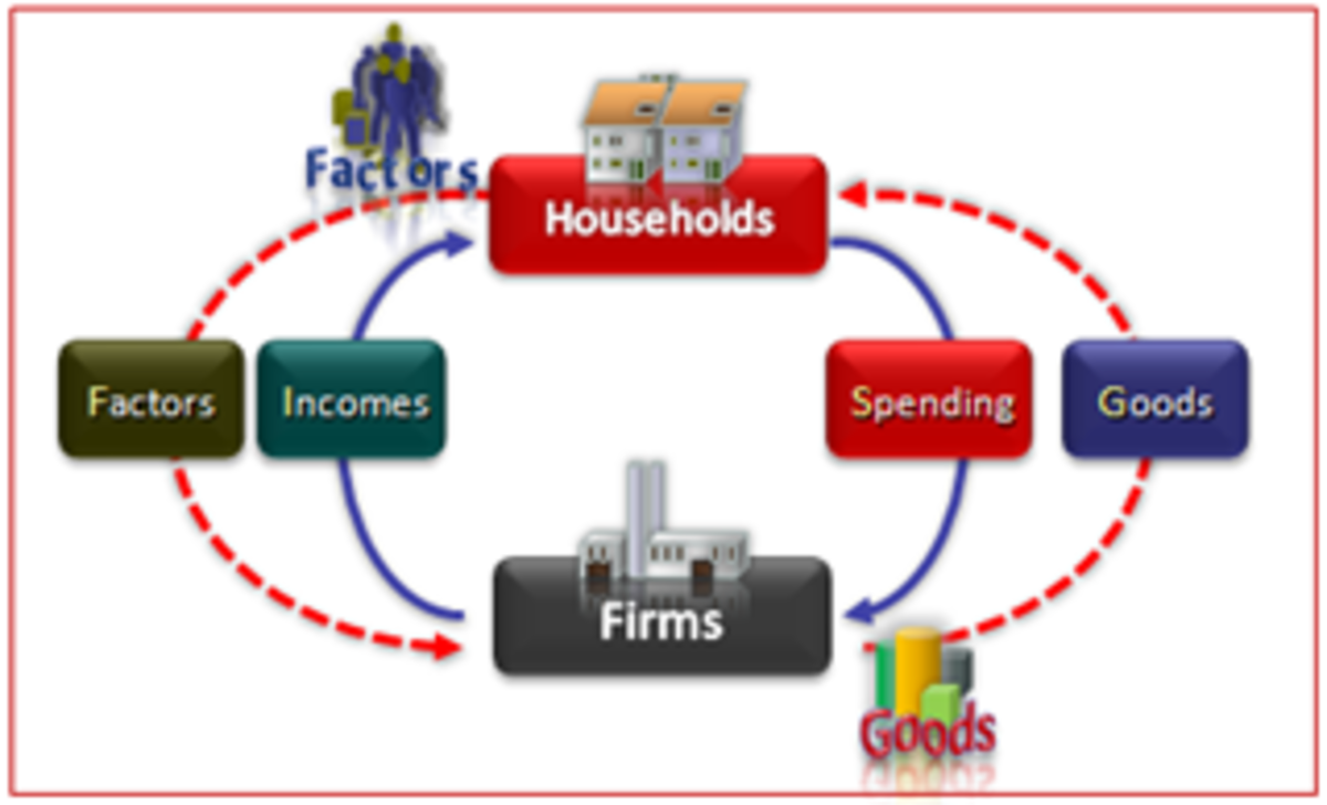 an analysis of the macroeconomics and the national income Supply and demand: analyze how buyers and sellers interact in a free and   explain the expenditure and national income approaches to calculating gdp.
