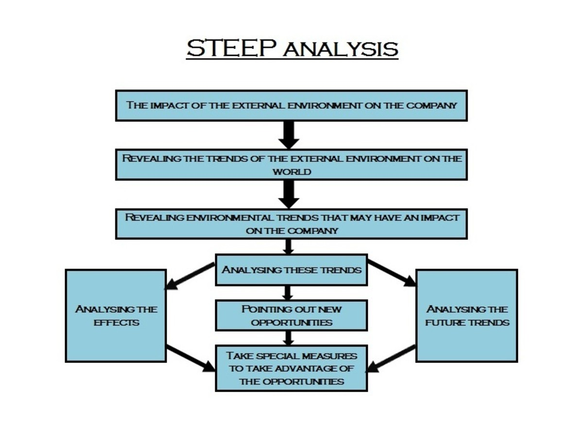 The STEEP Analysis – What to analyse in the marketing environment