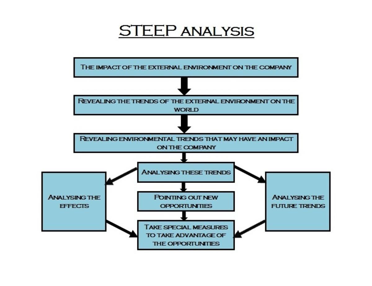 STEEP analysis in progress