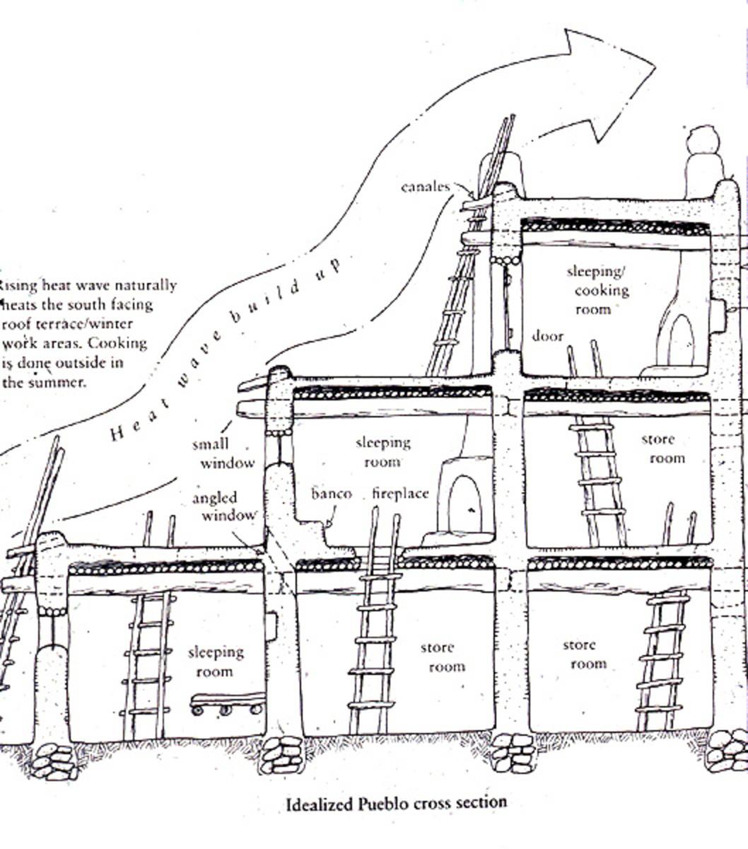 Cross-section of Pueblo architecture.