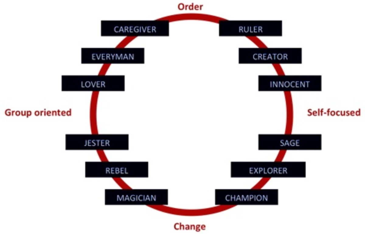 are-you-a-ruler-sage-or-a-jester-an-overview-of-pearson-marr-archetype-indicator-test