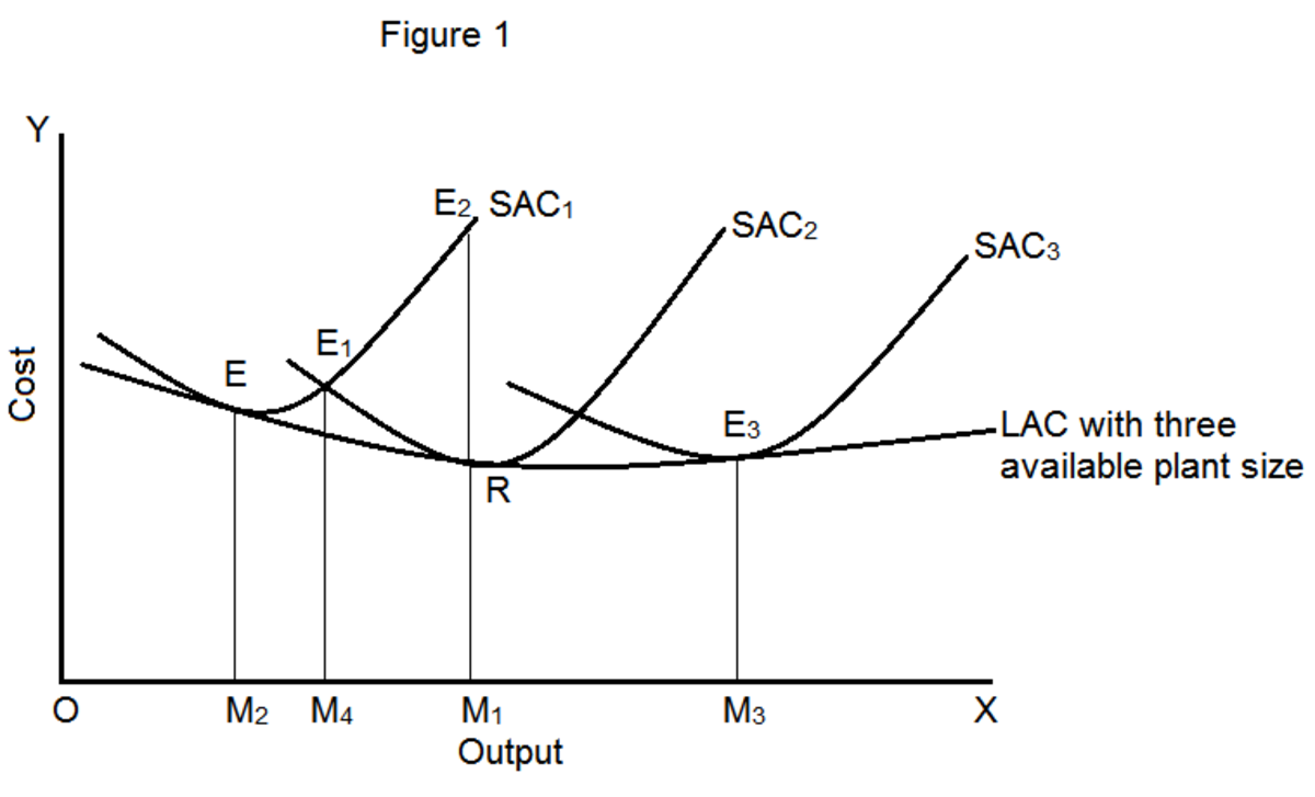 Average and Marginal Cost Curves of a Firm in the Long-Run