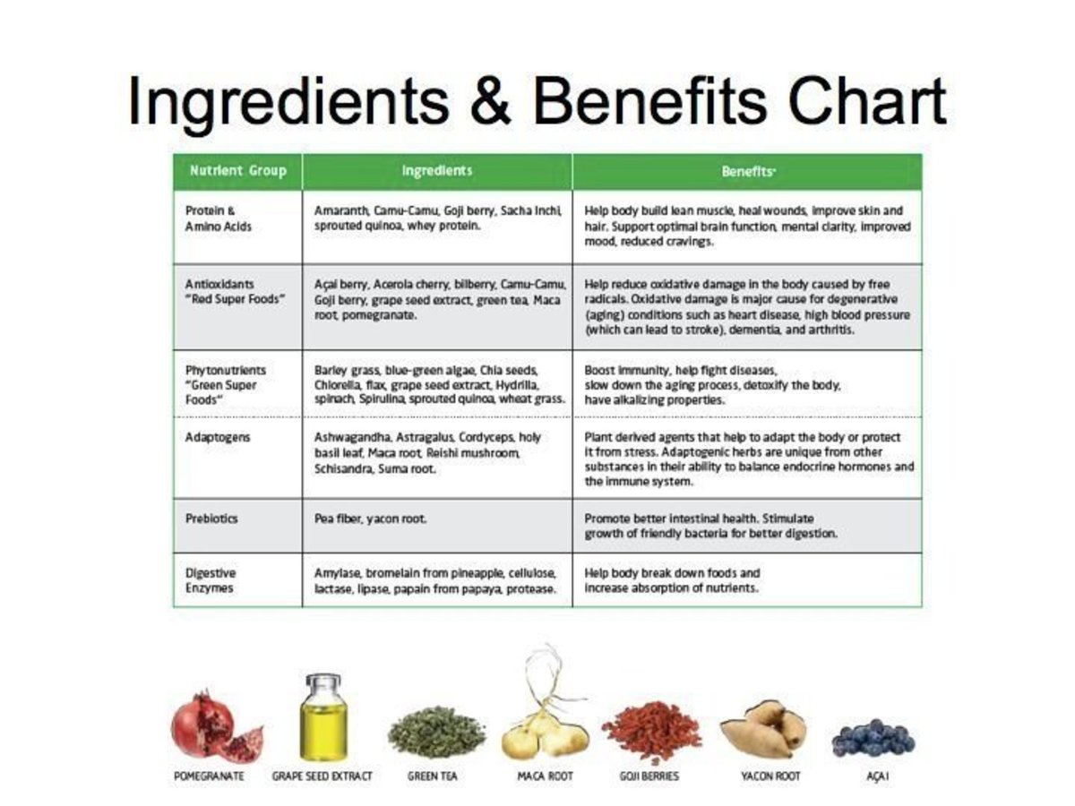 The Benefits of Shakeology's Superfoods