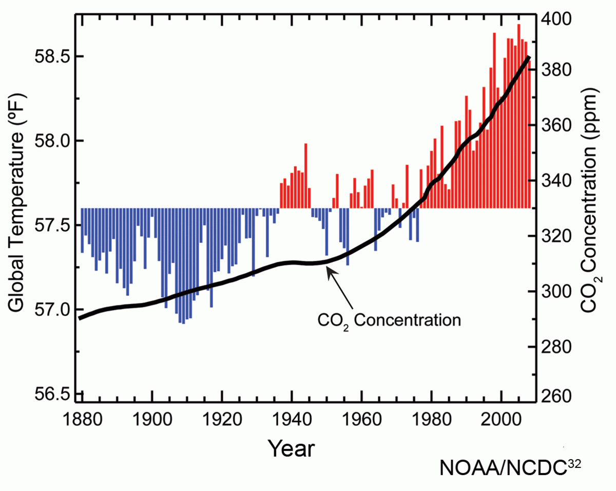 Average global temperature and global warming trends from 1880 to 2009.