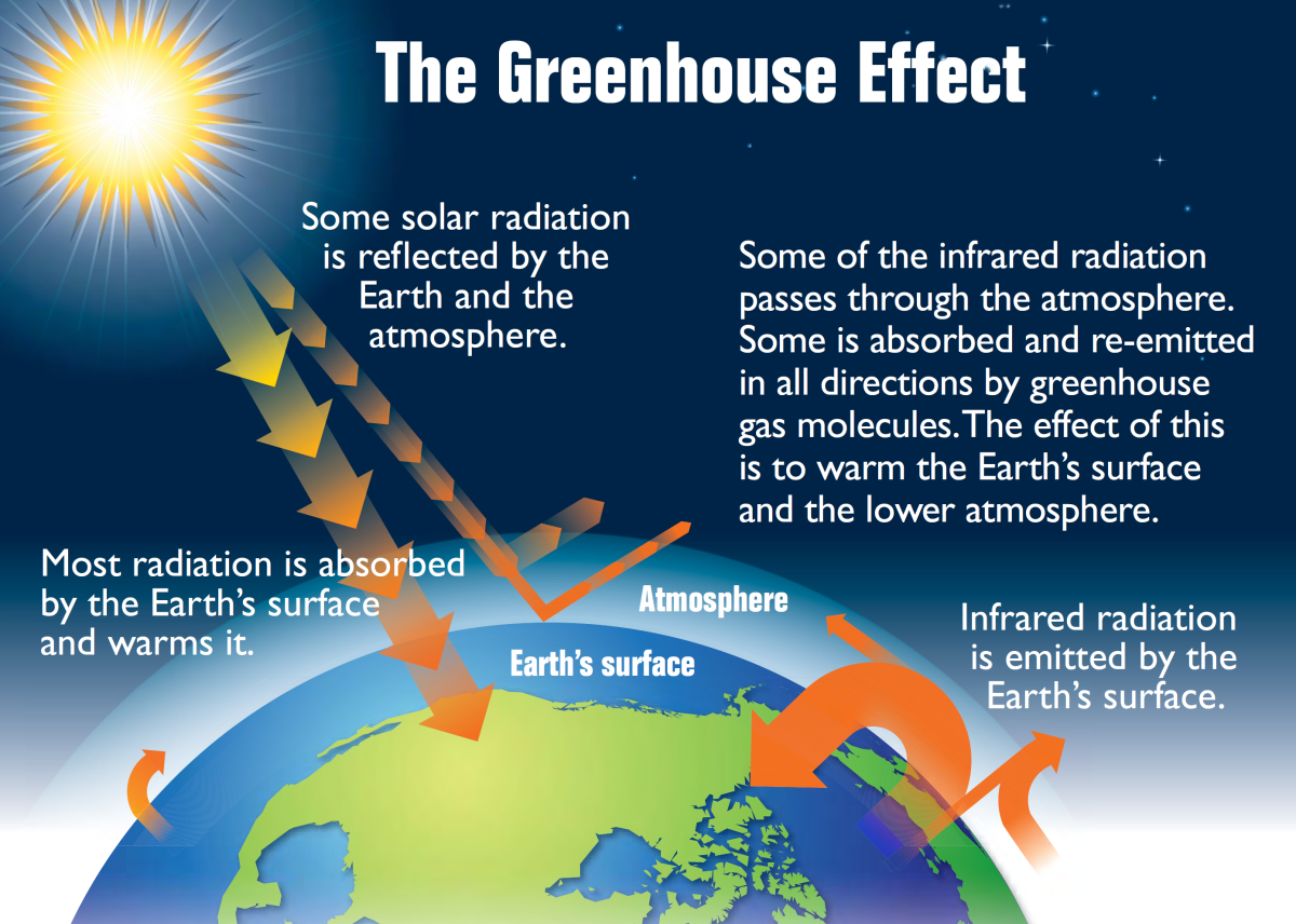 Pictorial representation of the Greenhouse Effect.