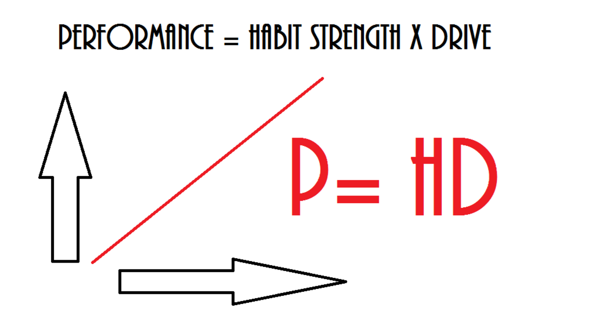 Visual representation of Habit Strength theory