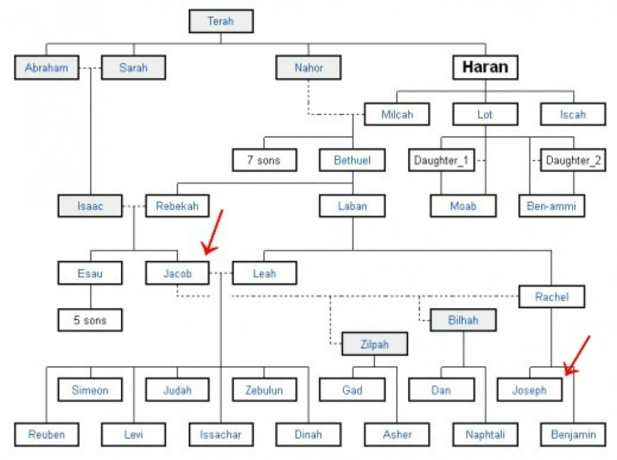 Genealogy Chart of Jacob and the Twelve Tribes of Israel
