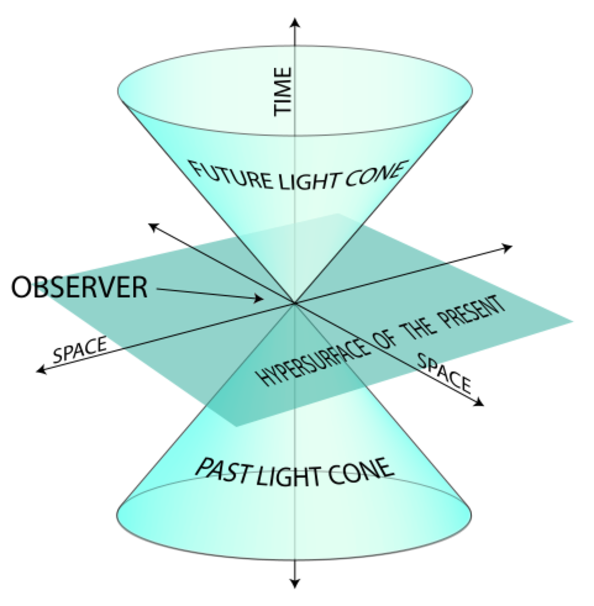 The Hyperspace Equation: Could it work?