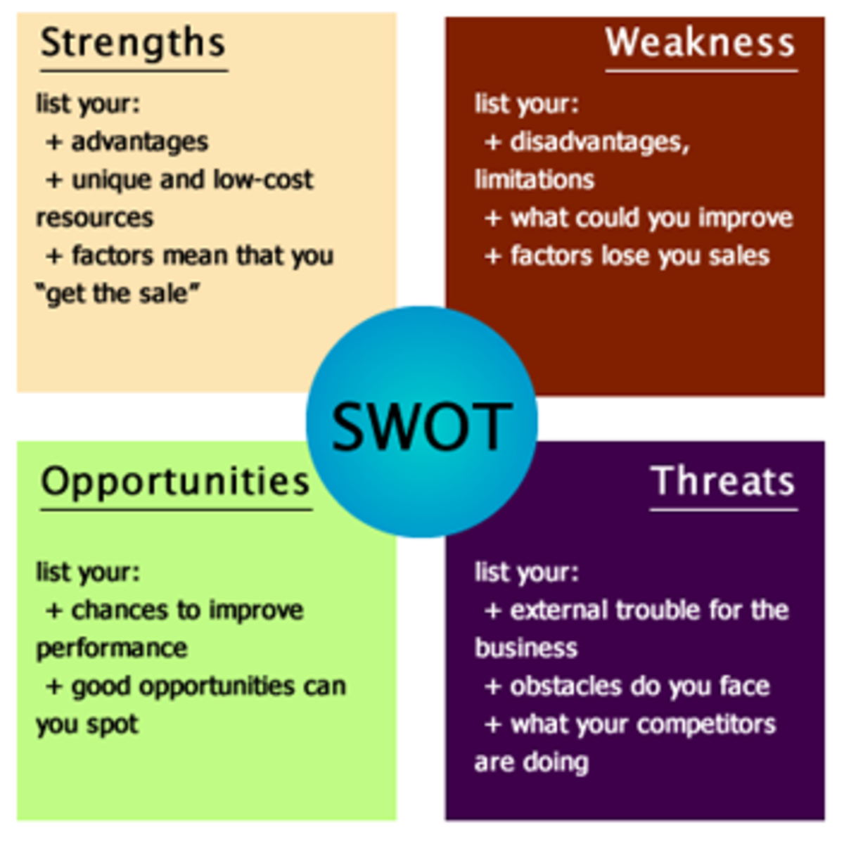 how to write swot