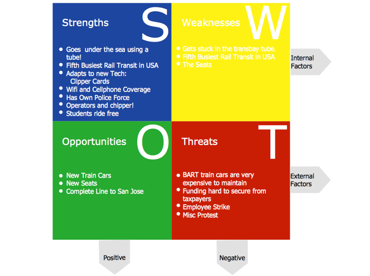 an understanding of swot analysis Ioc athlete career programme problem solving - swot analysis what is the purpose of the following fact sheet swot analysis is a powerful technique for understanding your strengths and weaknesses, and for looking at the.
