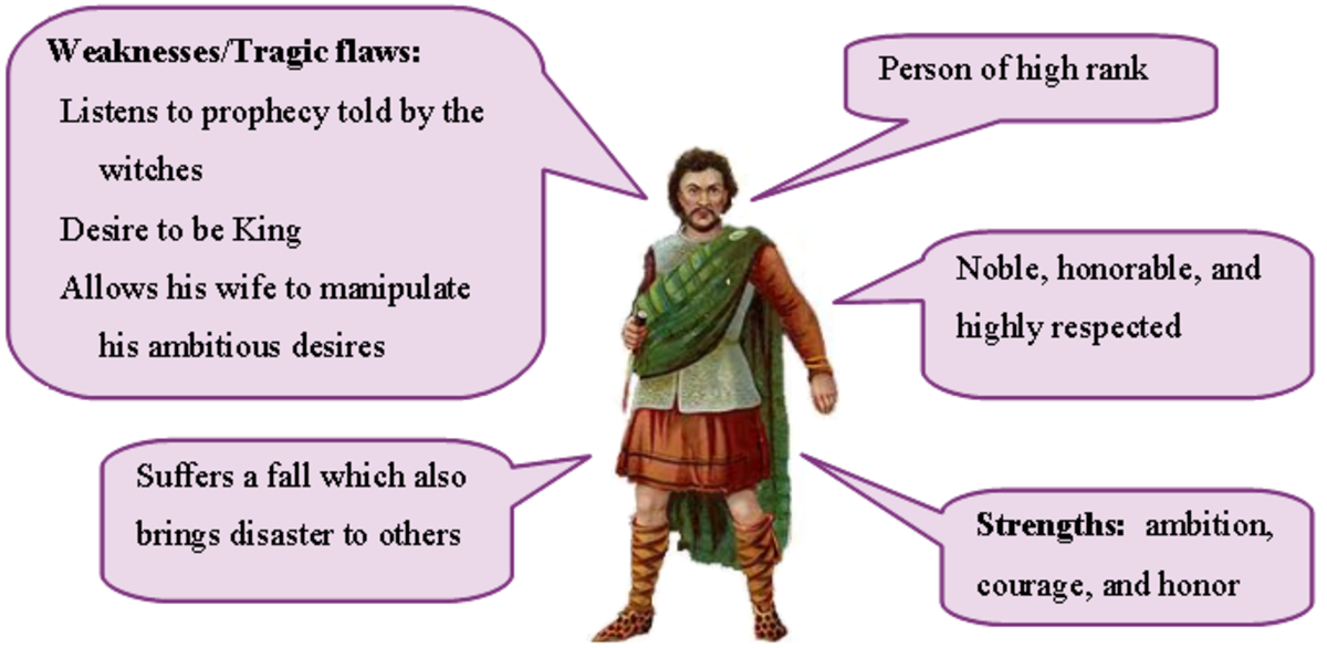 an ideal tragic hero Aristotle concept of ideal tragic hero 1 i am 2 presentation topic aristotle concept of ideal tragic hero 3.